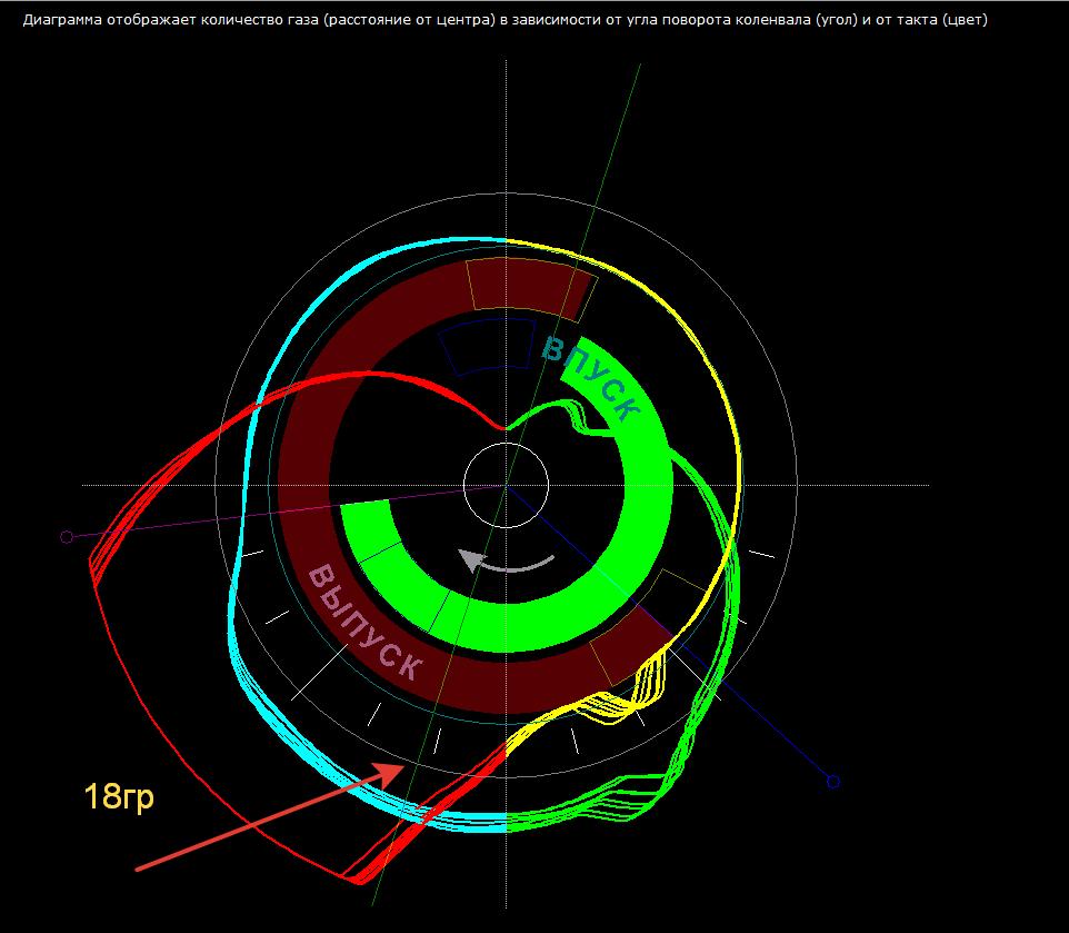 график фаз грм